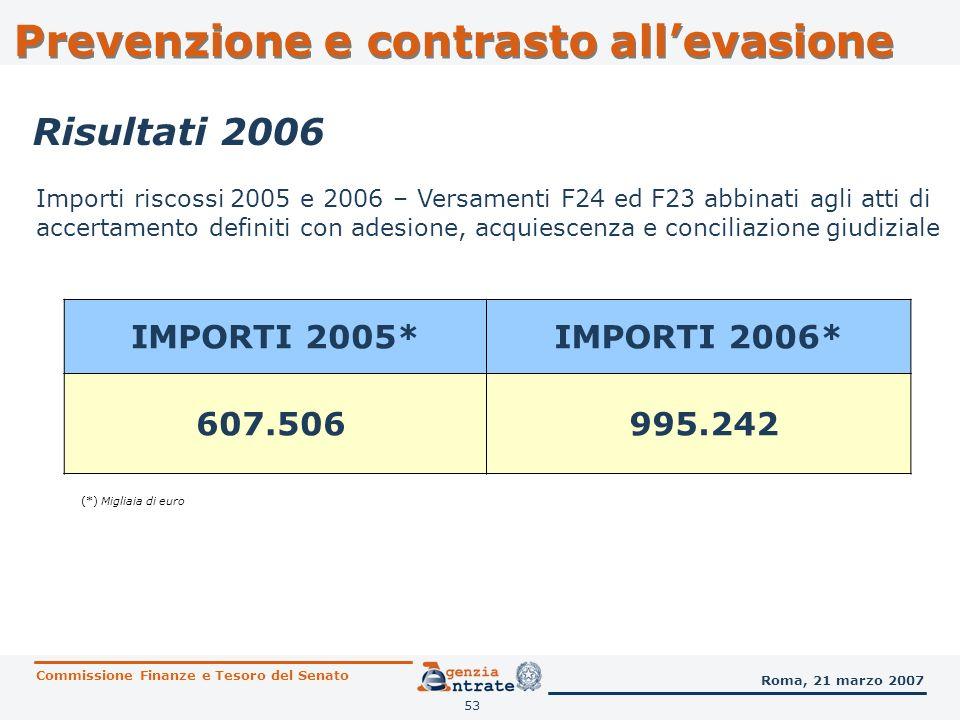 53 Risultati 2006 IMPORTI 2005*IMPORTI 2006* 607.506 995.242 (*) Migliaia di euro Importi riscossi 2005 e 2006 – Versamenti F24 ed F23 abbinati agli a