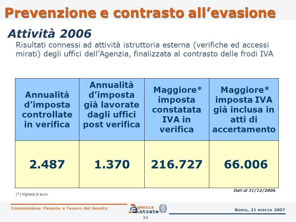 54 Risultati connessi ad attività istruttoria esterna (verifiche ed accessi mirati) degli uffici dellAgenzia, finalizzata al contrasto delle frodi IVA