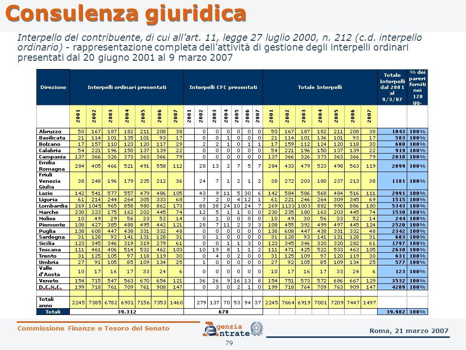 79 Consulenza giuridica Commissione Finanze e Tesoro del Senato Roma, 21 marzo 2007 Interpello del contribuente, di cui allart. 11, legge 27 luglio 20