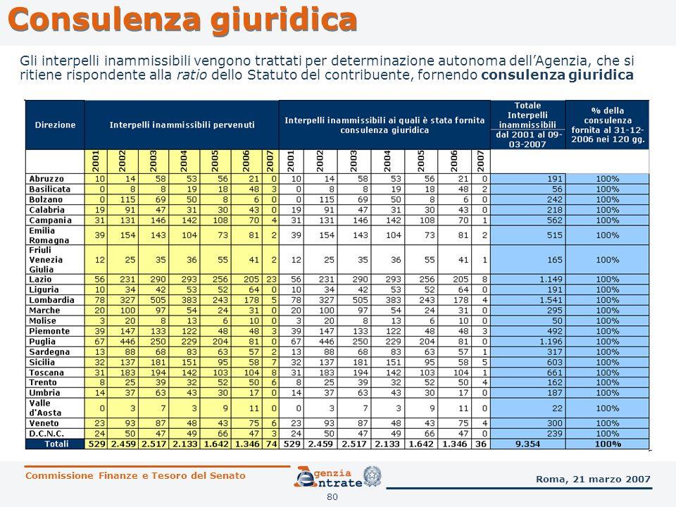 80 Consulenza giuridica Commissione Finanze e Tesoro del Senato Roma, 21 marzo 2007 Gli interpelli inammissibili vengono trattati per determinazione a