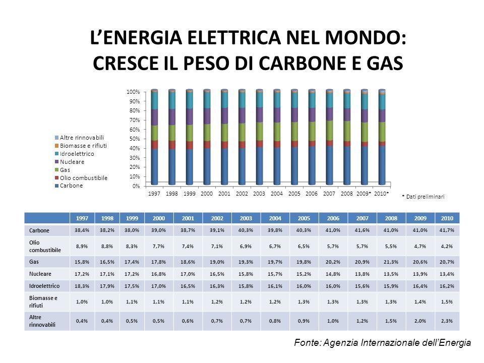 LENERGIA ELETTRICA NEL MONDO: CRESCE IL PESO DI CARBONE E GAS 19971998199920002001200220032004200520062007200820092010 Carbone 38,4%38,2%38,0%39,0%38,7%39,1%40,3%39,8%40,3%41,0%41,6%41,0% 41,7% Olio combustibile 8,9%8,8%8,3%7,7%7,4%7,1%6,9%6,7%6,5%5,7% 5,5%4,7%4,2% Gas 15,8%16,5%17,4%17,8%18,6%19,0%19,3%19,7%19,8%20,2%20,9%21,3%20,6%20,7% Nucleare 17,2%17,1%17,2%16,8%17,0%16,5%15,8%15,7%15,2%14,8%13,8%13,5%13,9%13,4% Idroelettrico 18,3%17,9%17,5%17,0%16,5%16,3%15,8%16,1%16,0% 15,6%15,9%16,4%16,2% Biomasse e rifiuti 1,0% 1,1% 1,2% 1,3% 1,4%1,5% Altre rinnovabili 0,4% 0,5% 0,6%0,7% 0,8%0,9%1,0%1,2%1,5%2,0%2,3% Fonte: Agenzia Internazionale dellEnergia