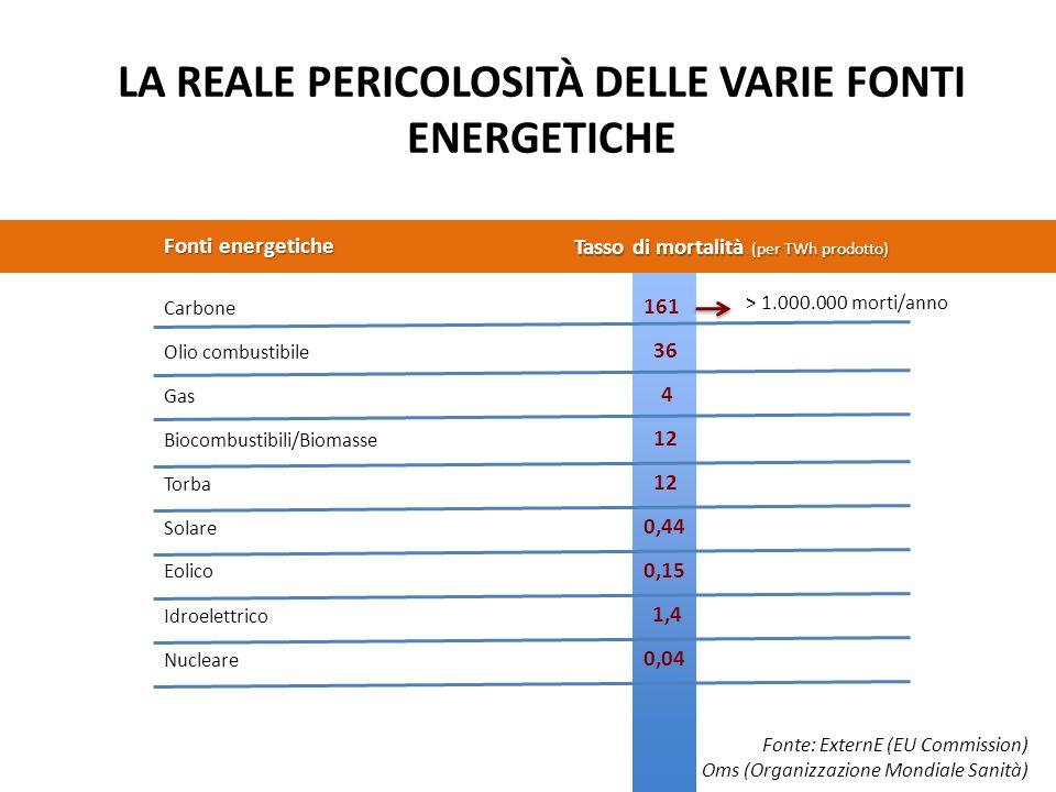 LA REALE PERICOLOSITÀ DELLE VARIE FONTI ENERGETICHE Fonte: ExternE (EU Commission) Oms (Organizzazione Mondiale Sanità) Carbone Tasso di mortalità (per TWh prodotto) Fonti energetiche 161 Olio combustibile Gas Biocombustibili/Biomasse Torba Solare Eolico Idroelettrico Nucleare 36 4 12 0,44 0,15 1,4 0,04 > 1.000.000 morti/anno