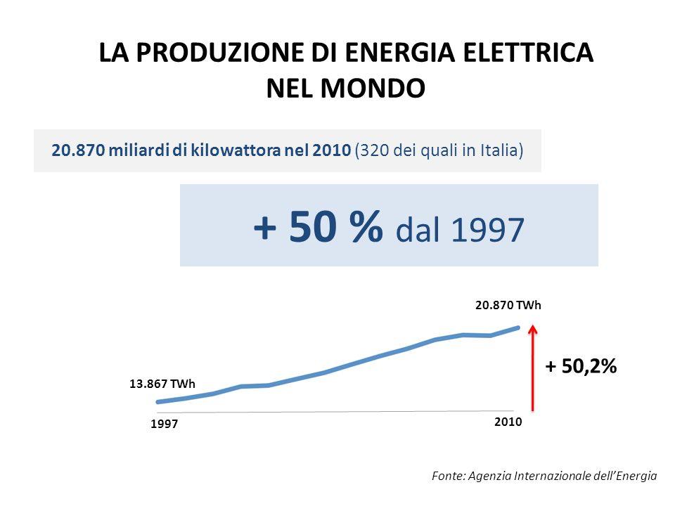 + 50,2% 1997 2010 20.870 TWh 13.867 TWh LA PRODUZIONE DI ENERGIA ELETTRICA NEL MONDO + 50 % dal 1997 20.870 miliardi di kilowattora nel 2010 (320 dei quali in Italia) Fonte: Agenzia Internazionale dellEnergia