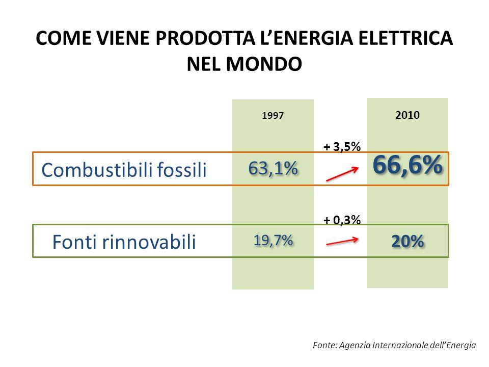 COME VIENE PRODOTTA LENERGIA ELETTRICA NEL MONDO Fonte: Agenzia Internazionale dellEnergia Combustibili fossili Fonti rinnovabili 2010 1997 63,1% 19,7% 66,6% 20% + 3,5% + 0,3%
