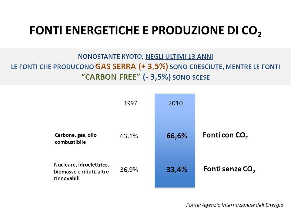 FONTI ENERGETICHE E PRODUZIONE DI CO 2 Fonte: Agenzia Internazionale dellEnergia NONOSTANTE KYOTO, NEGLI ULTIMI 13 ANNI LE FONTI CHE PRODUCONO GAS SERRA (+ 3,5%) SONO CRESCIUTE, MENTRE LE FONTI CARBON FREE (- 3,5%) SONO SCESE Fonti senza CO 2 Carbone, gas, olio combustibile 2010 1997 Fonti con CO 2 63,1% 66,6% 36,9% 33,4% Nucleare, idroelettrico, biomasse e rifiuti, altre rinnovabili