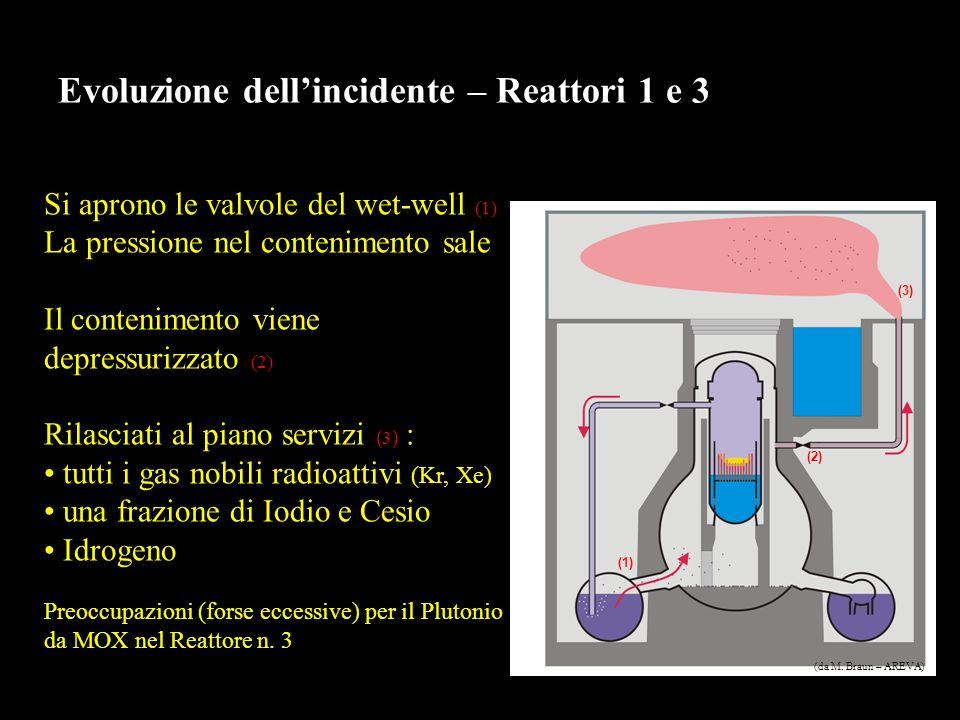 Evoluzione dellincidente – Reattori 1 e 3 Si aprono le valvole del wet-well (1) La pressione nel contenimento sale Il contenimento viene depressurizzato (2) Rilasciati al piano servizi ( 3 ) : tutti i gas nobili radioattivi (Kr, Xe) una frazione di Iodio e Cesio Idrogeno Preoccupazioni (forse eccessive) per il Plutonio da MOX nel Reattore n.