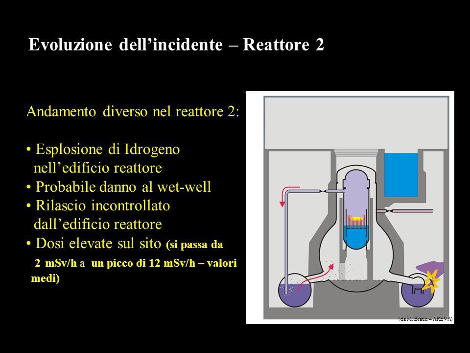 Evoluzione dellincidente – Reattore 2 Andamento diverso nel reattore 2: Esplosione di Idrogeno nelledificio reattore Probabile danno al wet-well Rilascio incontrollato dalledificio reattore Dosi elevate sul sito (si passa da 2 mSv/h a un picco di 12 mSv/h – valori medi) (da M.