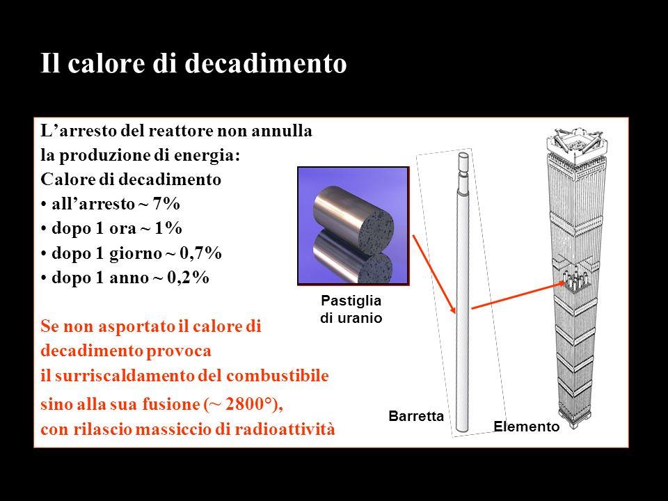 Il calore di decadimento Larresto del reattore non annulla la produzione di energia: Calore di decadimento allarresto ~ 7% dopo 1 ora ~ 1% dopo 1 giorno ~ 0,7% dopo 1 anno ~ 0,2% Se non asportato il calore di decadimento provoca il surriscaldamento del combustibile sino alla sua fusione ( ~ 2800°), con rilascio massiccio di radioattività Pastiglia di uranio Barretta Elemento