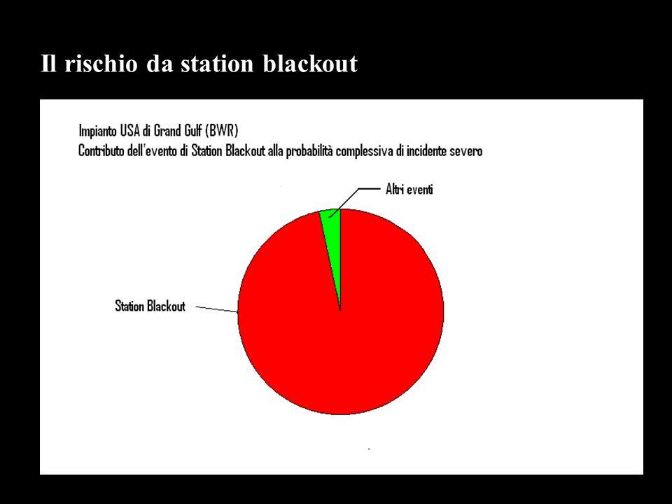 Il rischio da station blackout