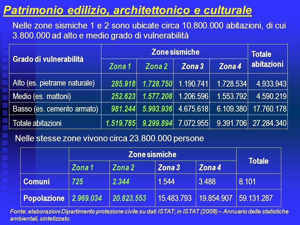 Patrimonio edilizio, architettonico e culturale Grado di vulnerabilità Zone sismiche Totale abitazioni Zona 1Zona 2Zona 3Zona 4 Alto (es. pietrame nat