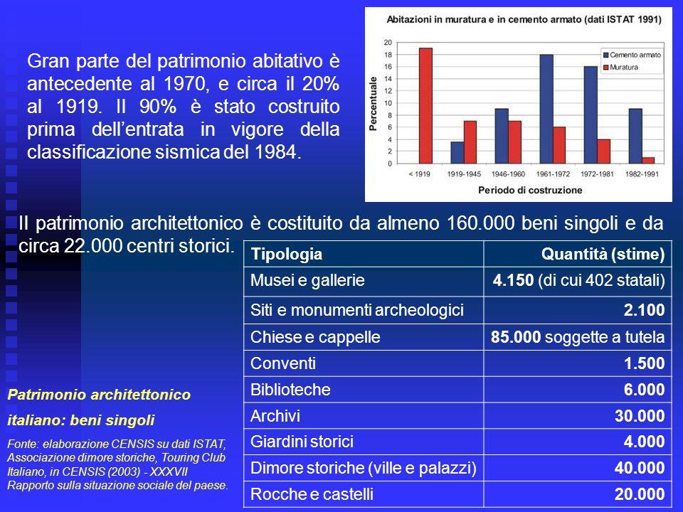 Gran parte del patrimonio abitativo è antecedente al 1970, e circa il 20% al 1919. Il 90% è stato costruito prima dellentrata in vigore della classifi