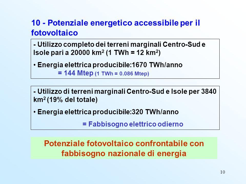 10 10 - Potenziale energetico accessibile per il fotovoltaico - Utilizzo completo dei terreni marginali Centro-Sud e Isole pari a 20000 km 2 (1 TWh =