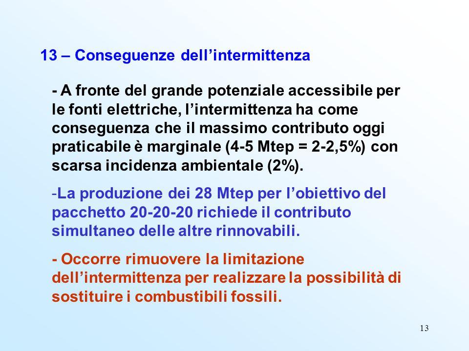 13 13 – Conseguenze dellintermittenza - A fronte del grande potenziale accessibile per le fonti elettriche, lintermittenza ha come conseguenza che il massimo contributo oggi praticabile è marginale (4-5 Mtep = 2-2,5%) con scarsa incidenza ambientale (2%).