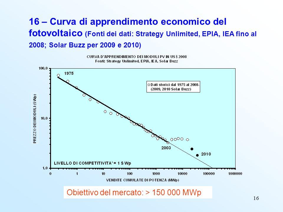 16 16 – Curva di apprendimento economico del fotovoltaico (Fonti dei dati: Strategy Unlimited, EPIA, IEA fino al 2008; Solar Buzz per 2009 e 2010) Obiettivo del mercato: > 150 000 MWp
