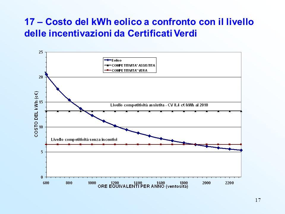 17 17 – Costo del kWh eolico a confronto con il livello delle incentivazioni da Certificati Verdi
