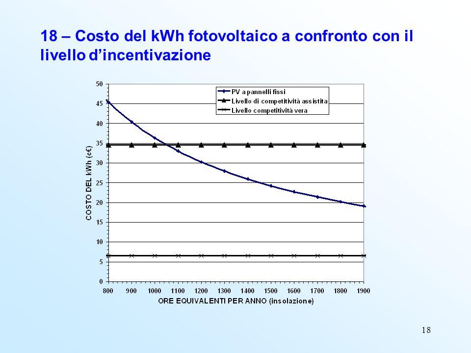 18 18 – Costo del kWh fotovoltaico a confronto con il livello dincentivazione