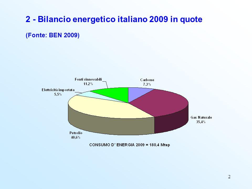 2 2 - Bilancio energetico italiano 2009 in quote (Fonte: BEN 2009)