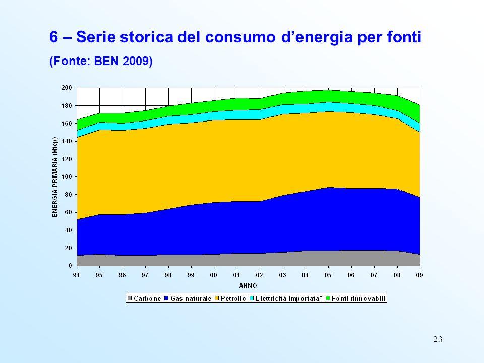 23 6 – Serie storica del consumo denergia per fonti (Fonte: BEN 2009)