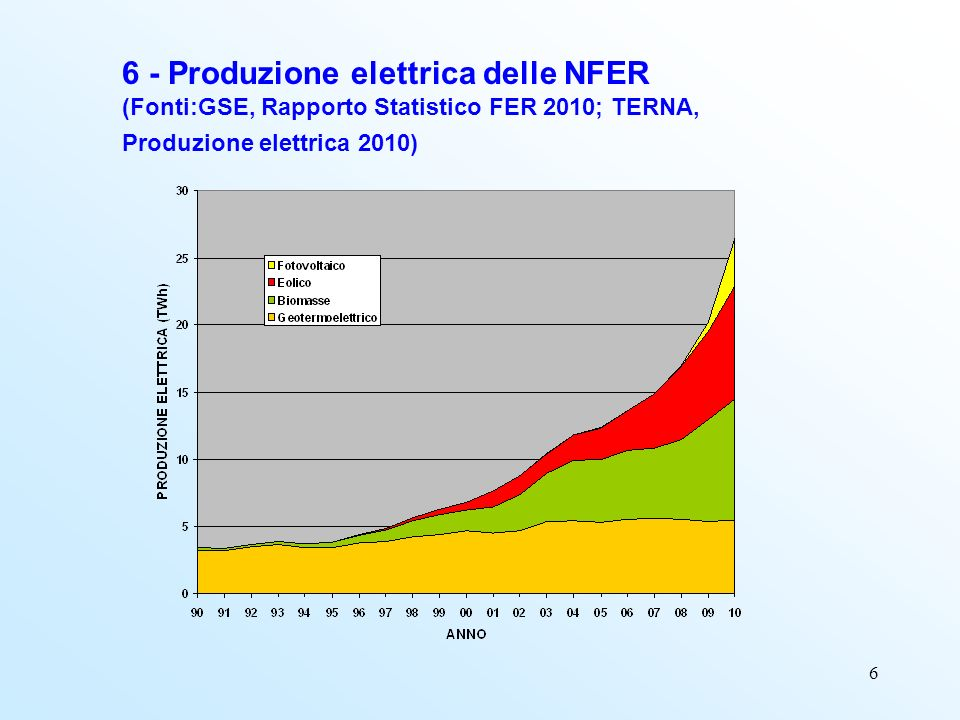7 7 - Produzione di energia rinnovabile nel tempo (Fonte: Bilancio Energetico Nazionale 2009)