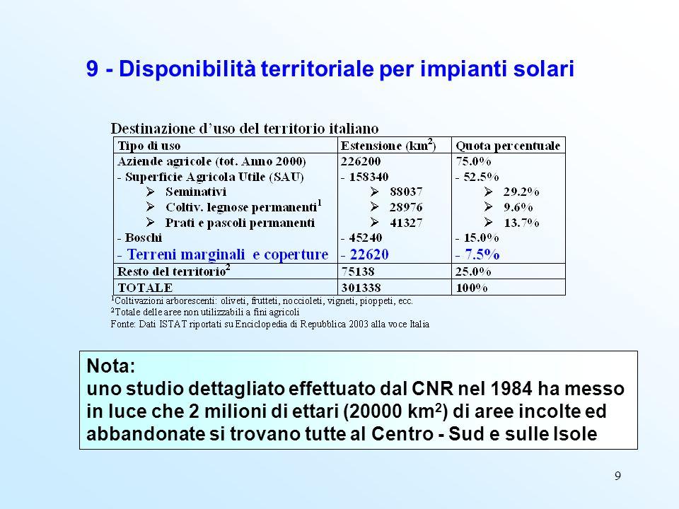 10 10 - Potenziale energetico accessibile per il fotovoltaico - Utilizzo completo dei terreni marginali Centro-Sud e Isole pari a 20000 km 2 (1 TWh = 12 km 2 ) Energia elettrica producibile:1670 TWh/anno = 144 Mtep (1 TWh = 0.086 Mtep) - Utilizzo di terreni marginali Centro-Sud e Isole per 3840 km 2 (19% del totale) Energia elettrica producibile:320 TWh/anno = Fabbisogno elettrico odierno Potenziale fotovoltaico confrontabile con fabbisogno nazionale di energia