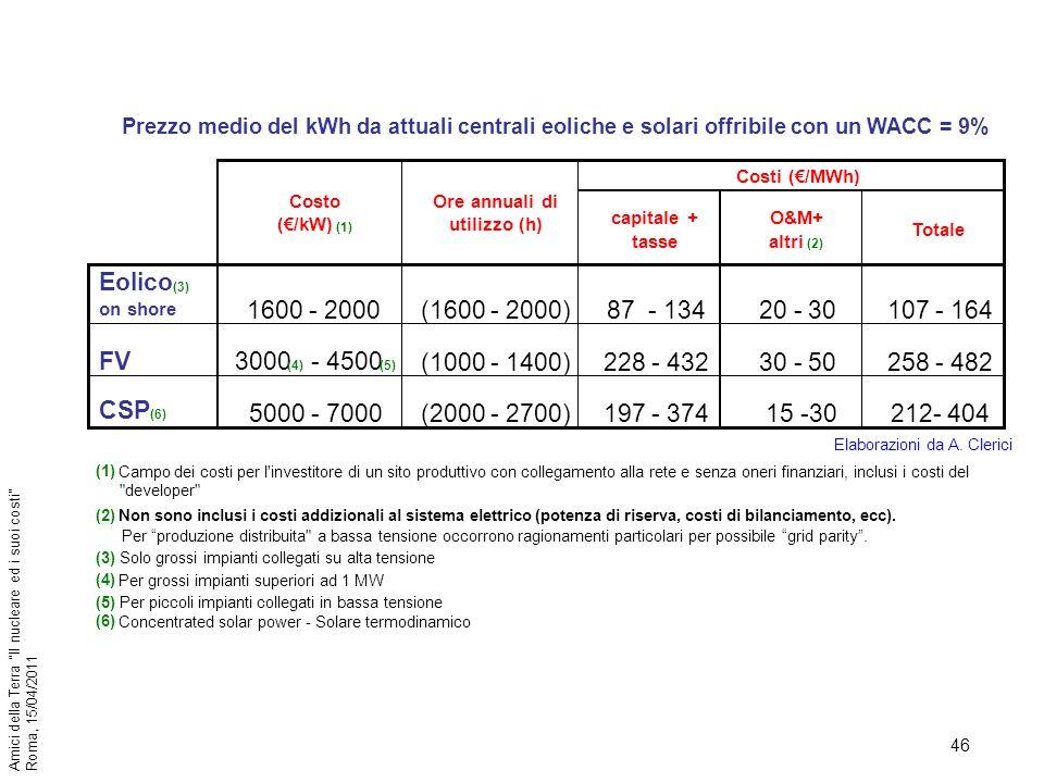 46 Amici della Terra Il nucleare ed i suoi costi Roma, 15/04/2011 capitale + tasse O&M+ altri (2) Totale Eolico (3) on shore 1600 - 2000(1600 - 2000)8