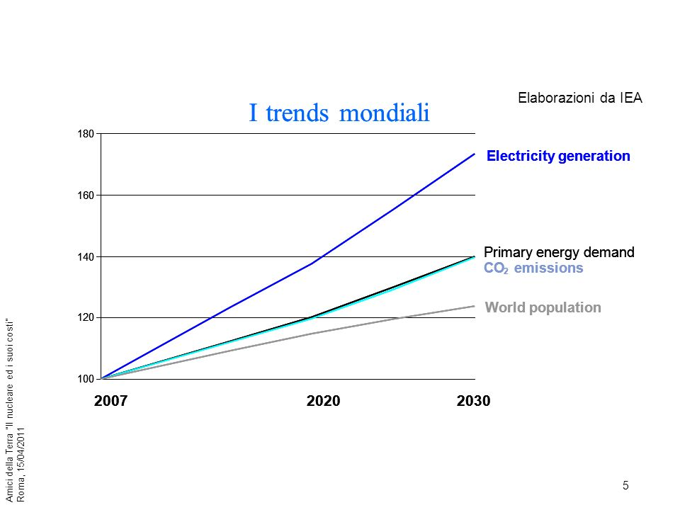 6 Amici della Terra Il nucleare ed i suoi costi Roma, 15/04/2011 In Cina nel periodo 2006 – 2010 sono stati messi in servizio ~ 300 MW/giorno di nuove centrali (100 GW/anno pari alla totale potenza installata in Italia in 130 anni) delle quali l80% a carbone; le emissioni annuali di CO 2 da solo queste centrali sono 2,2 Gt.