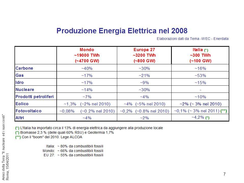 48 Amici della Terra Il nucleare ed i suoi costi Roma, 15/04/2011 LItalia per le materie prime energetiche ha attualmente una dipendenza dallestero dell86%, tendente a superare il 95% nel 2020; ha inoltre alti costi per la produzione di energia elettrica dovuti al mix particolare accennato allinizio.