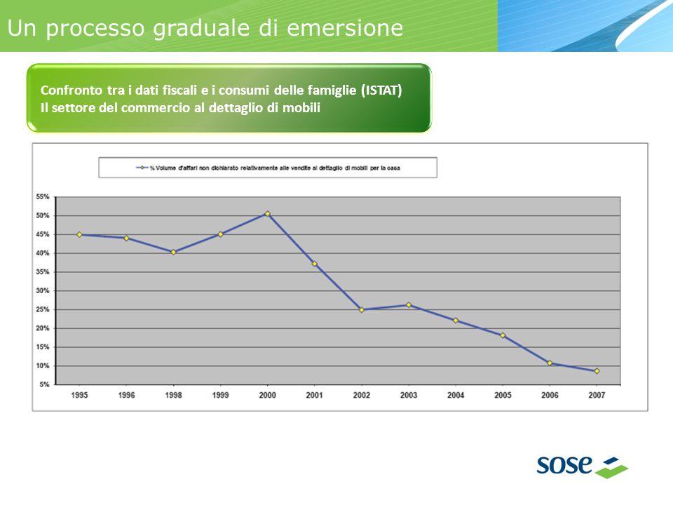Un processo graduale di emersione Confronto tra i dati fiscali e i consumi delle famiglie (ISTAT) Il settore del commercio al dettaglio di mobili