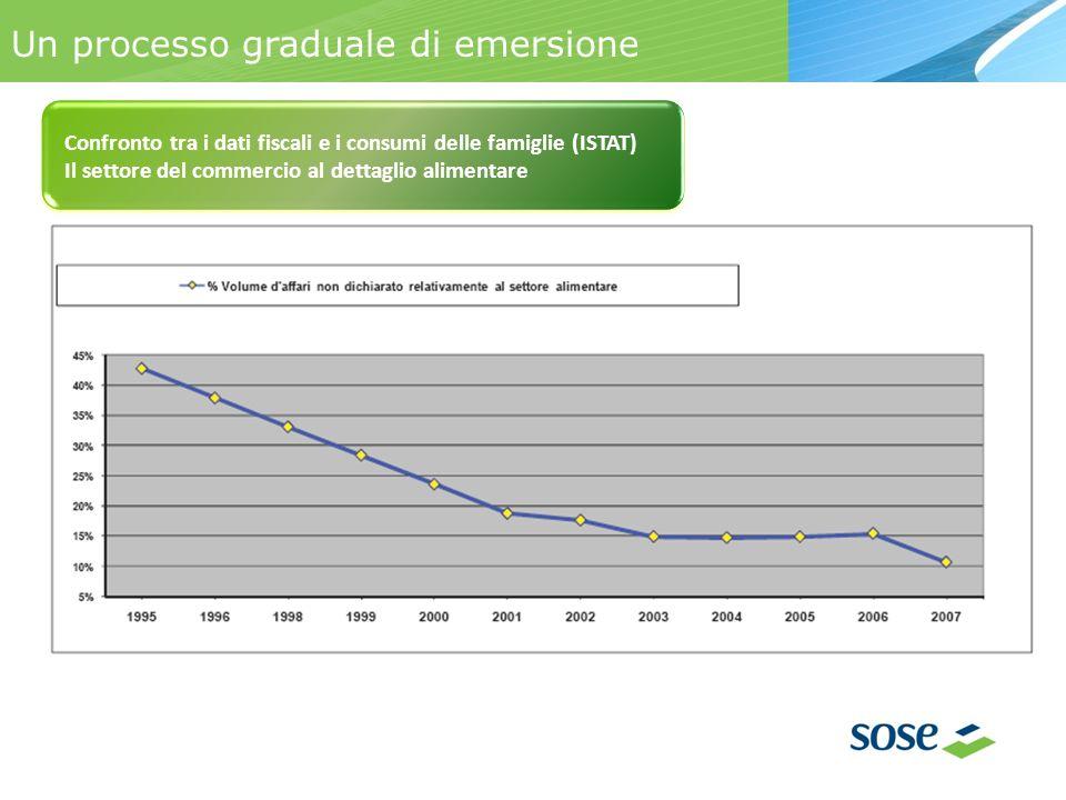 Un processo graduale di emersione Confronto tra i dati fiscali e i consumi delle famiglie (ISTAT) Il settore del commercio al dettaglio alimentare