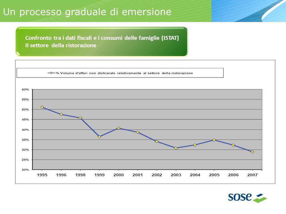 Un processo graduale di emersione Confronto tra i dati fiscali e i consumi delle famiglie (ISTAT) Il settore della ristorazione