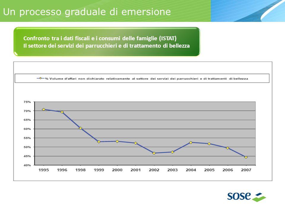 Un processo graduale di emersione Confronto tra i dati fiscali e i consumi delle famiglie (ISTAT) Il settore dei servizi dei parrucchieri e di trattamento di bellezza