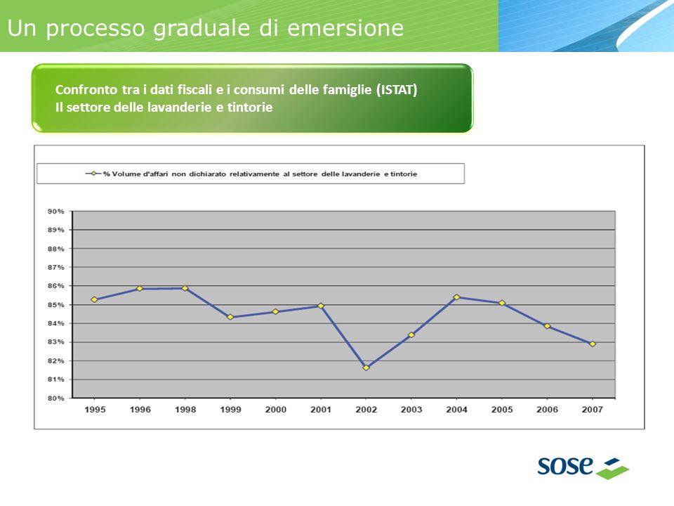 Un processo graduale di emersione Confronto tra i dati fiscali e i consumi delle famiglie (ISTAT) Il settore delle lavanderie e tintorie