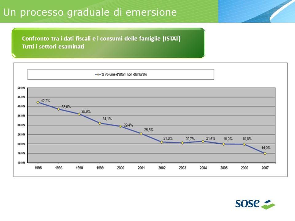 Un processo graduale di emersione Confronto tra i dati fiscali e i consumi delle famiglie (ISTAT) Tutti i settori esaminati