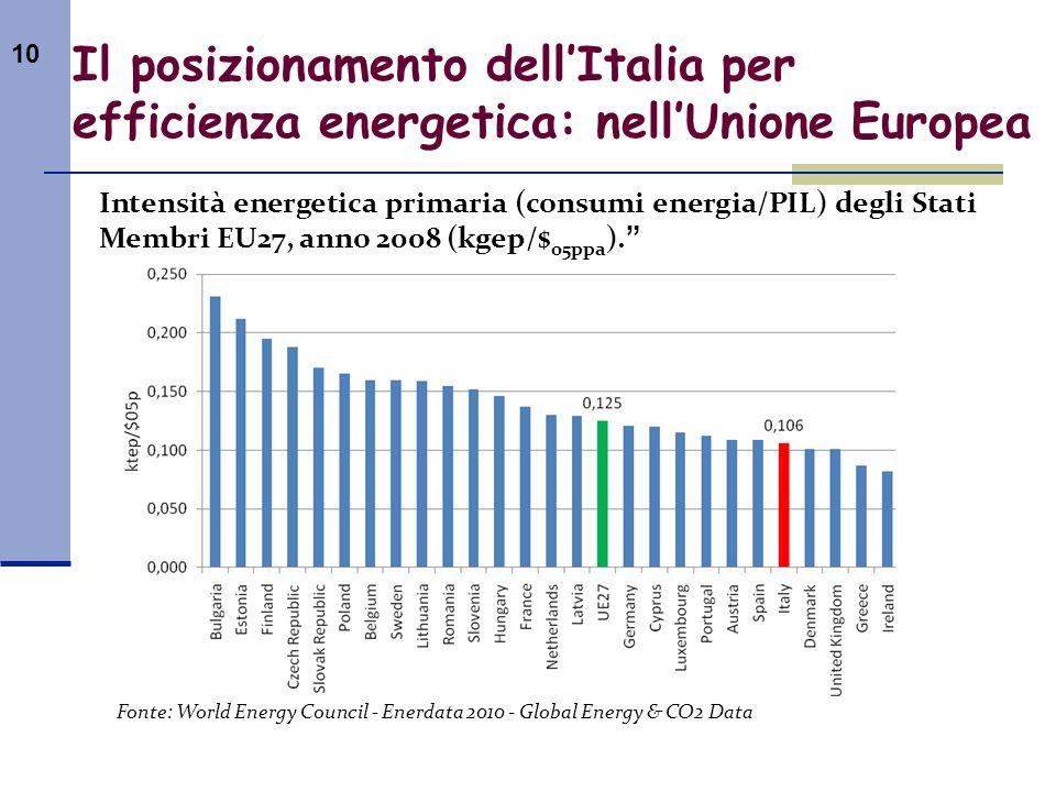 10 Il posizionamento dellItalia per efficienza energetica: nellUnione Europea Intensità energetica primaria (consumi energia/PIL) degli Stati Membri E