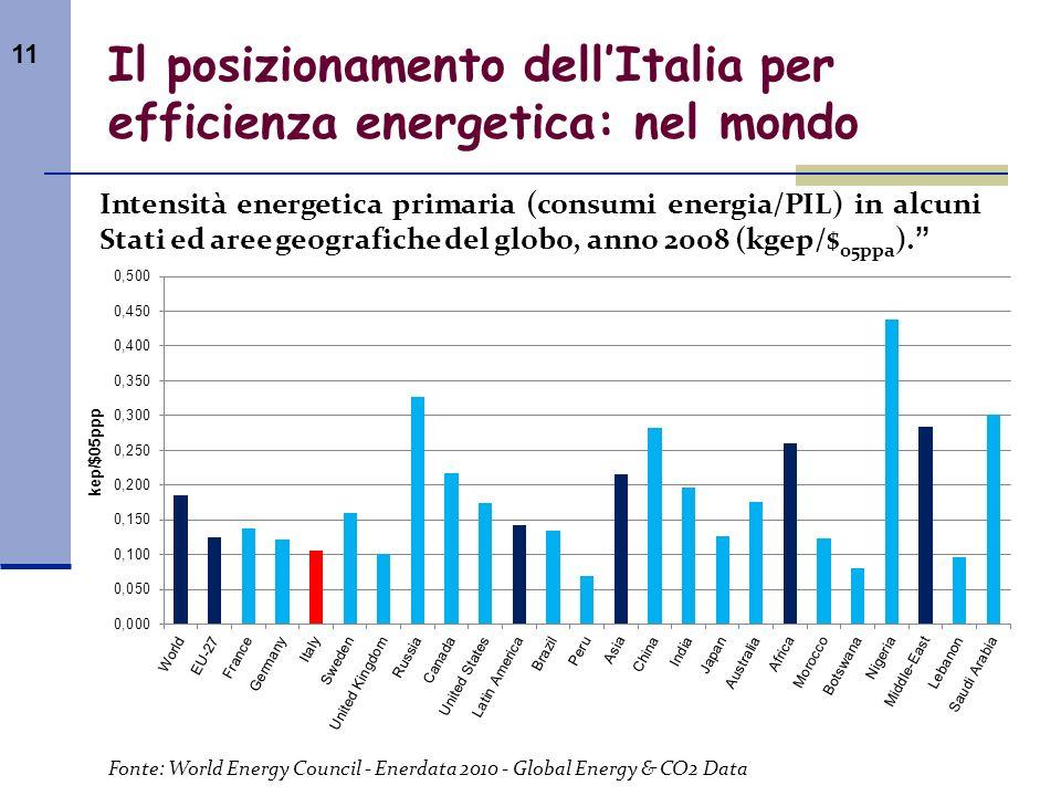 11 Intensità energetica primaria (consumi energia/PIL) in alcuni Stati ed aree geografiche del globo, anno 2008 (kgep/$ 05ppa ). Il posizionamento del