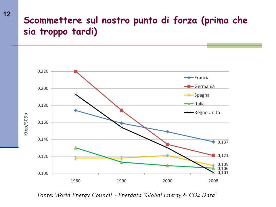 12 Scommettere sul nostro punto di forza (prima che sia troppo tardi) Fonte: World Energy Council - Enerdata Global Energy & CO2 Data