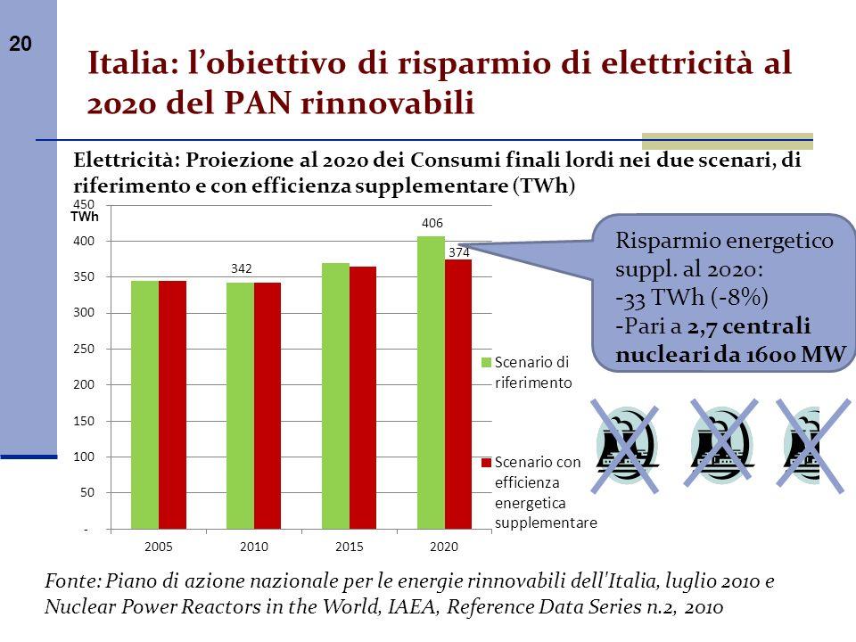 20 Italia: lobiettivo di risparmio di elettricità al 2020 del PAN rinnovabili Elettricità: Proiezione al 2020 dei Consumi finali lordi nei due scenari