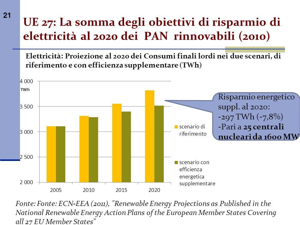 21 UE 27: La somma degli obiettivi di risparmio di elettricità al 2020 dei PAN rinnovabili (2010) Elettricità: Proiezione al 2020 dei Consumi finali l