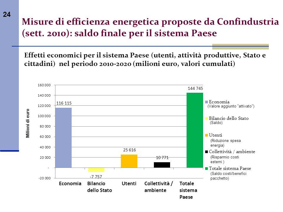 24 Effetti economici per il sistema Paese (utenti, attività produttive, Stato e cittadini) nel periodo 2010-2020 (milioni euro, valori cumulati) Misur