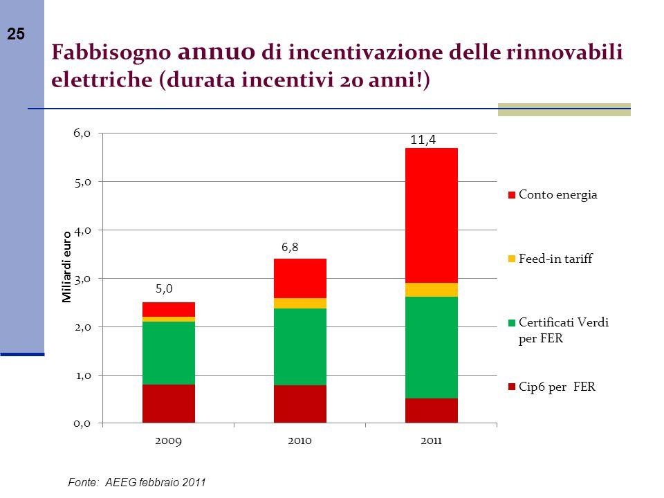 25 Fonte: AEEG febbraio 2011 Fabbisogno annuo di incentivazione delle rinnovabili elettriche (durata incentivi 20 anni!)
