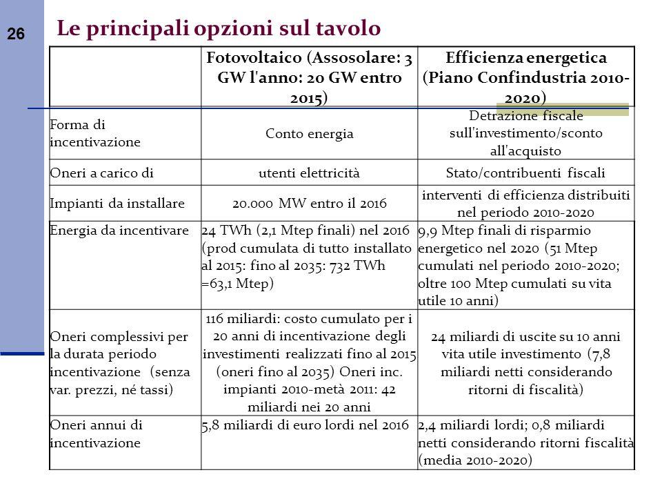 26 Le principali opzioni sul tavolo Fotovoltaico (Assosolare: 3 GW l'anno: 20 GW entro 2015) Efficienza energetica (Piano Confindustria 2010- 2020) Fo