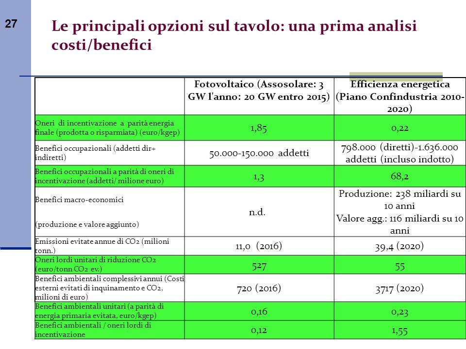 27 Le principali opzioni sul tavolo: una prima analisi costi/benefici Fotovoltaico (Assosolare: 3 GW l'anno: 20 GW entro 2015) Efficienza energetica (
