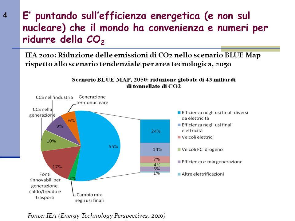 4 E puntando sullefficienza energetica (e non sul nucleare) che il mondo ha convenienza e numeri per ridurre della CO 2 IEA 2010: Riduzione delle emis