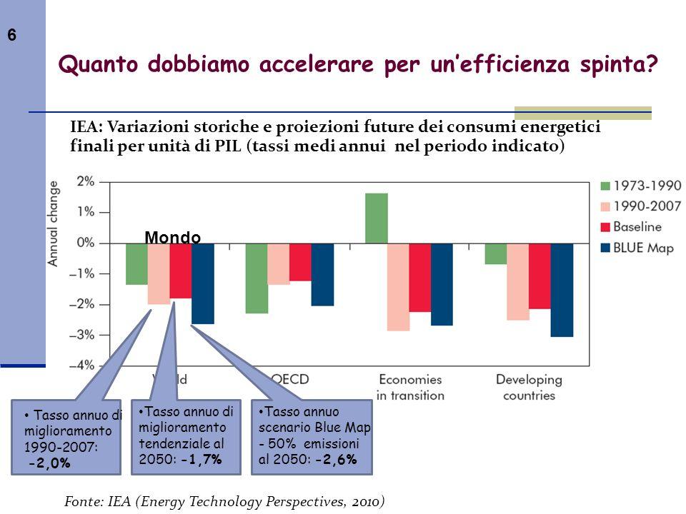 6 Quanto dobbiamo accelerare per unefficienza spinta? IEA: Variazioni storiche e proiezioni future dei consumi energetici finali per unità di PIL (tas
