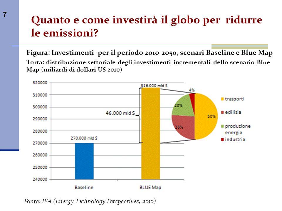 7 Quanto e come investirà il globo per ridurre le emissioni? Figura: Investimenti per il periodo 2010-2050, scenari Baseline e Blue Map Torta: distrib