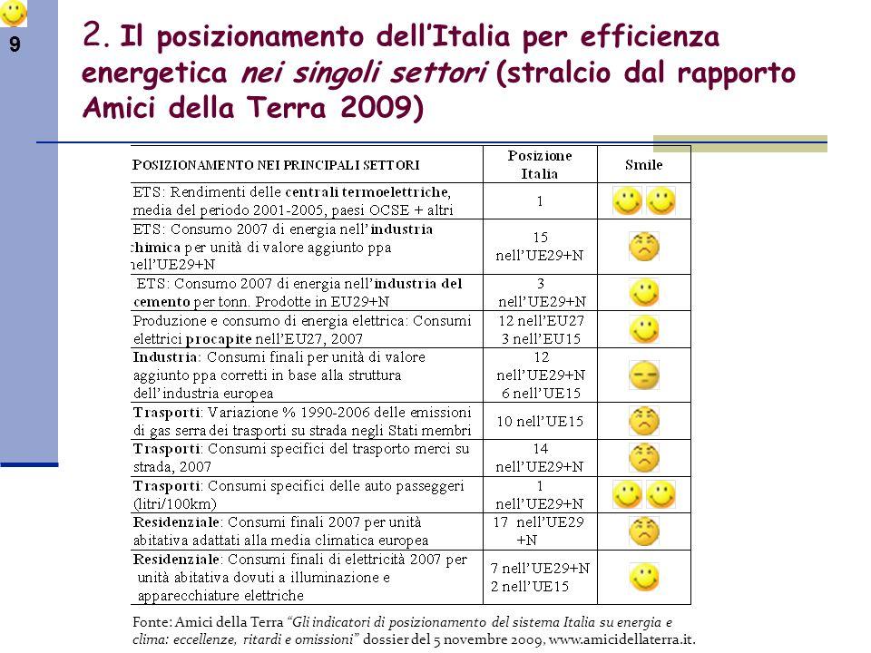9 2. Il posizionamento dellItalia per efficienza energetica nei singoli settori (stralcio dal rapporto Amici della Terra 2009) Fonte: Amici della Terr
