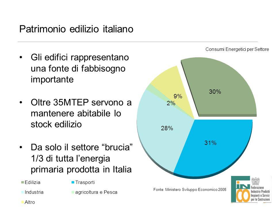 Patrimonio edilizio italiano Gli edifici rappresentano una fonte di fabbisogno importante Oltre 35MTEP servono a mantenere abitabile lo stock edilizio