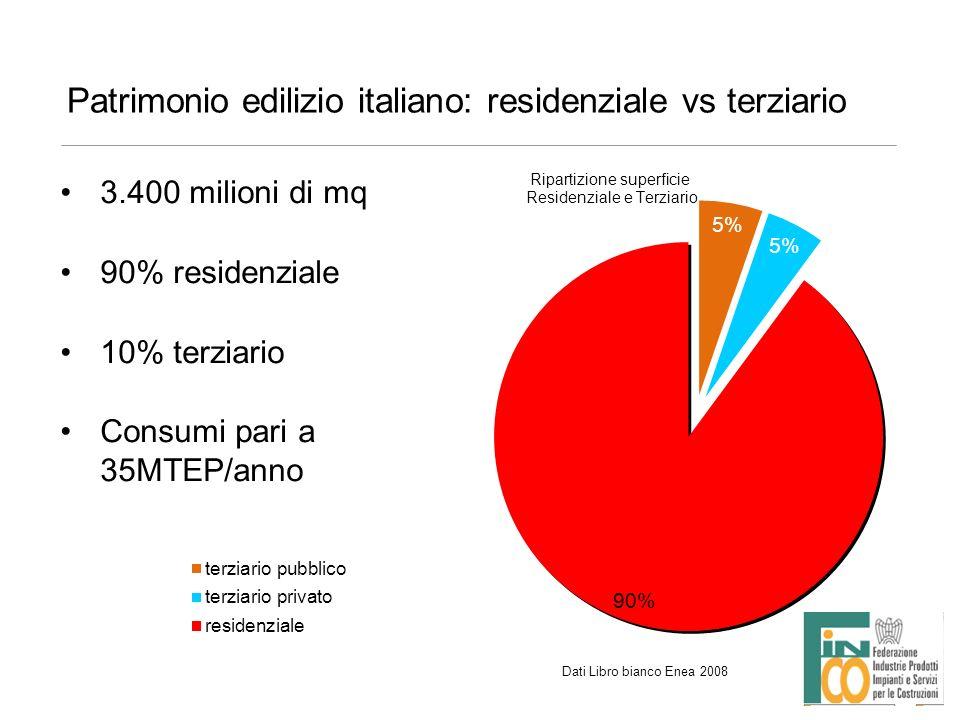 Patrimonio edilizio italiano: residenziale 27 milioni di abitazioni di cui 65% realizzate prima del 1973 22 milioni dotate di riscaldamento invernale e consumi pari a 21MTEP/anno Lo stock si rinnova del 1% anno Senza interventi mirati il patrimonio può considerarsi rinnovato in 100 anni Dati Libro bianco Enea 2008