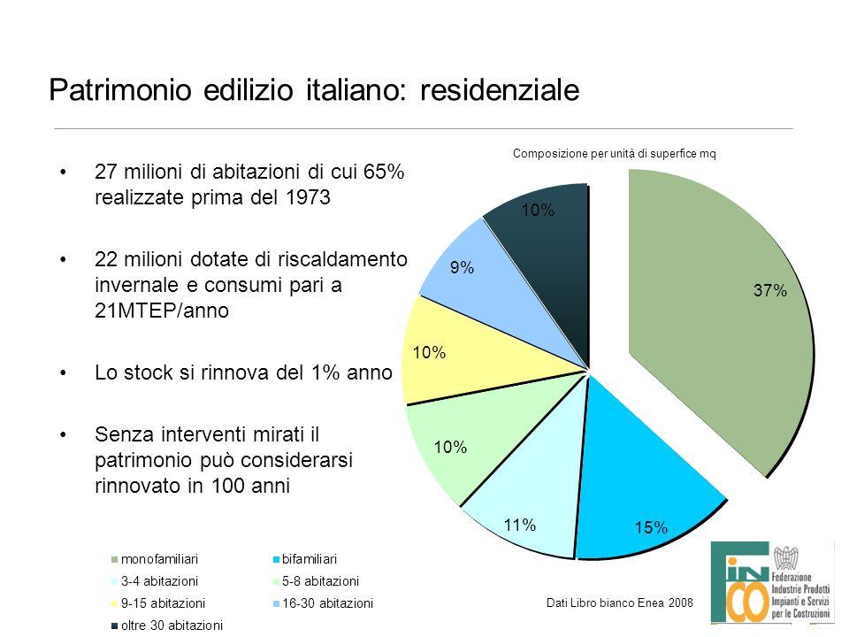 Patrimonio edilizio italiano: residenziale 27 milioni di abitazioni di cui 65% realizzate prima del 1973 22 milioni dotate di riscaldamento invernale