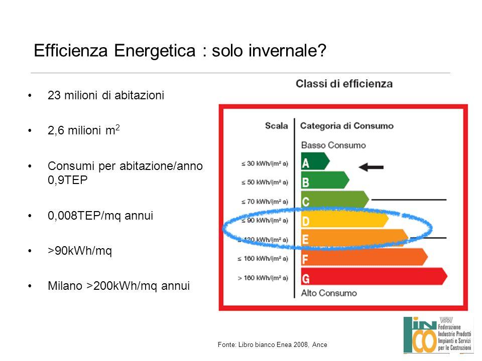 Efficienza Energetica : solo invernale? 23 milioni di abitazioni 2,6 milioni m 2 Consumi per abitazione/anno 0,9TEP 0,008TEP/mq annui >90kWh/mq Milano